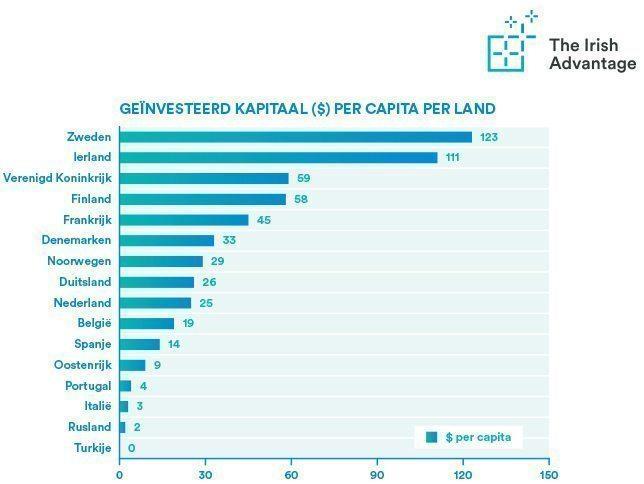 Ierland investeert het meeste kapitaal per capita van de EU