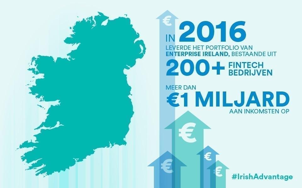 Fintech-portfolio leverde 1 miljard euro op in 2016